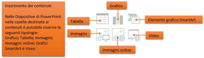 PowerPoint diapositive | Contenuti testuali e multimediali