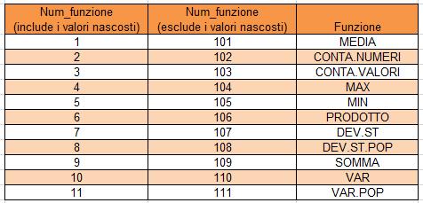 Excel | Tabella dei valori delle funzioni utilizzate da SUBTOTALE