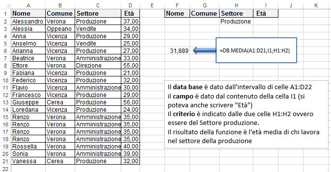 Excel le funzioni per database | La funzione DB.MEDIA