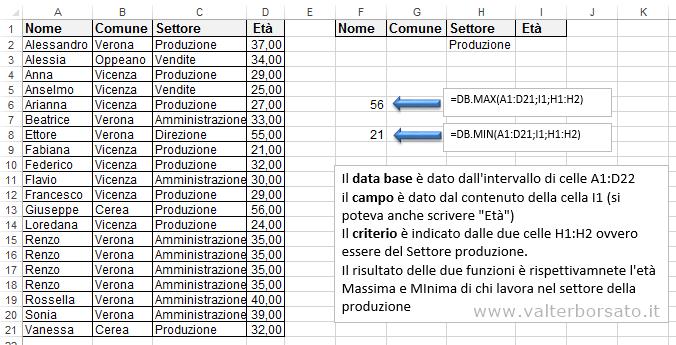 Excel le funzioni per database | Le funzioni DB.MAX e DB.MIN