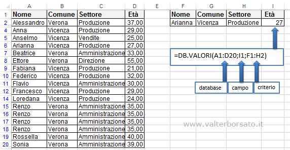 Excel le funzioni per database | La funzione DB.VALORI