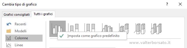 Imposatazione grafico predefinito