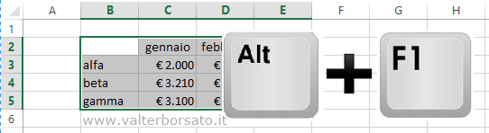 ALT + Tasto Funzione F1 per inserire il grafico nel foglio di lavoro di Excel