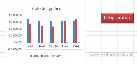 Posizionamento di un grafico e di una casella di testo allineato rispetto la griglia di Excel